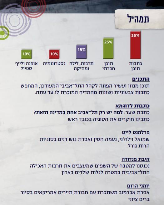 מגזין תרבות לייף סטייל חדש עיר תל אביב URBAN CULTURE